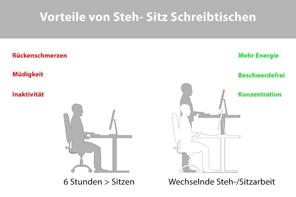 Vorteile von Steh- Sitz Schreibtischen